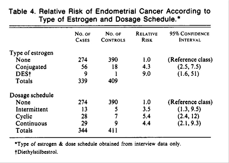 uterine cancer estrogen