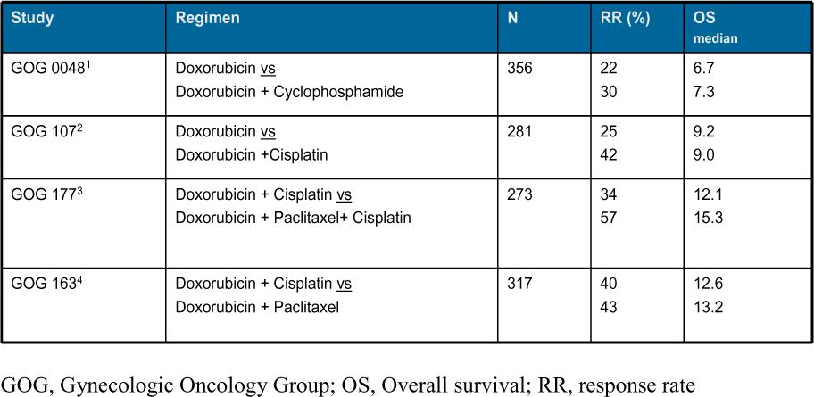 endometrial cancer chemotherapy prueba de virus del papiloma humano por pcr
