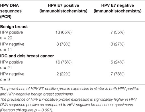 hpv positive and breast cancer