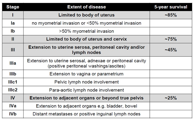 uterine cancer markers