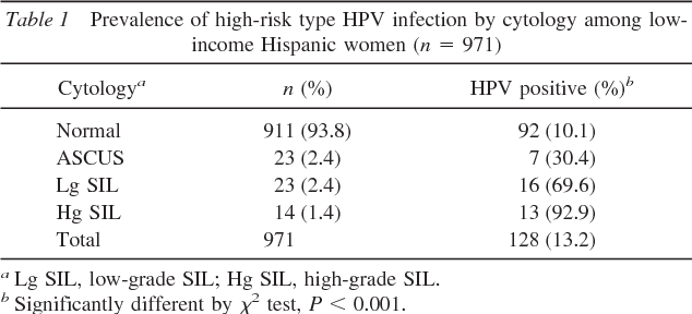 hpv high risk factors