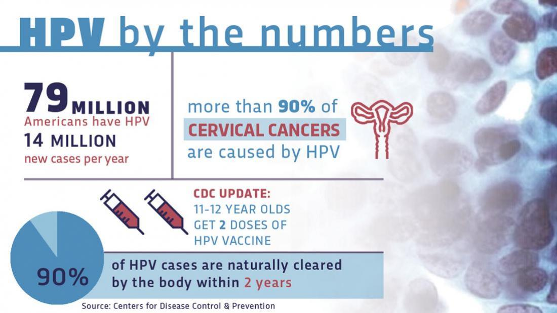 hpv vaccine how long is it good for