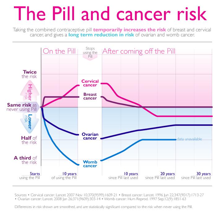 Unele pilule contraceptive dubleaza riscul de cancer la san