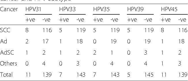 papilloma virus verruche plantari benign cancer testing