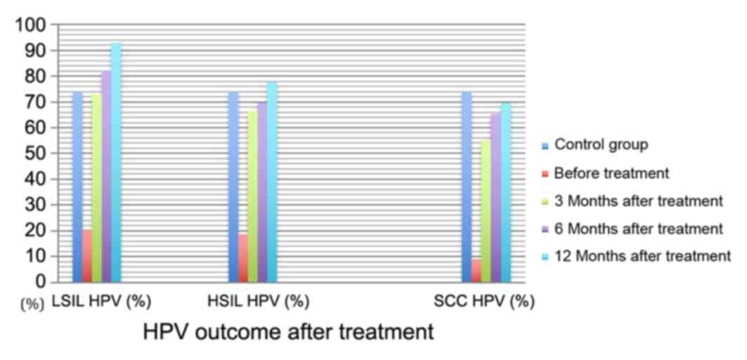 Hpv cancer ncbi - Does hpv high risk go away