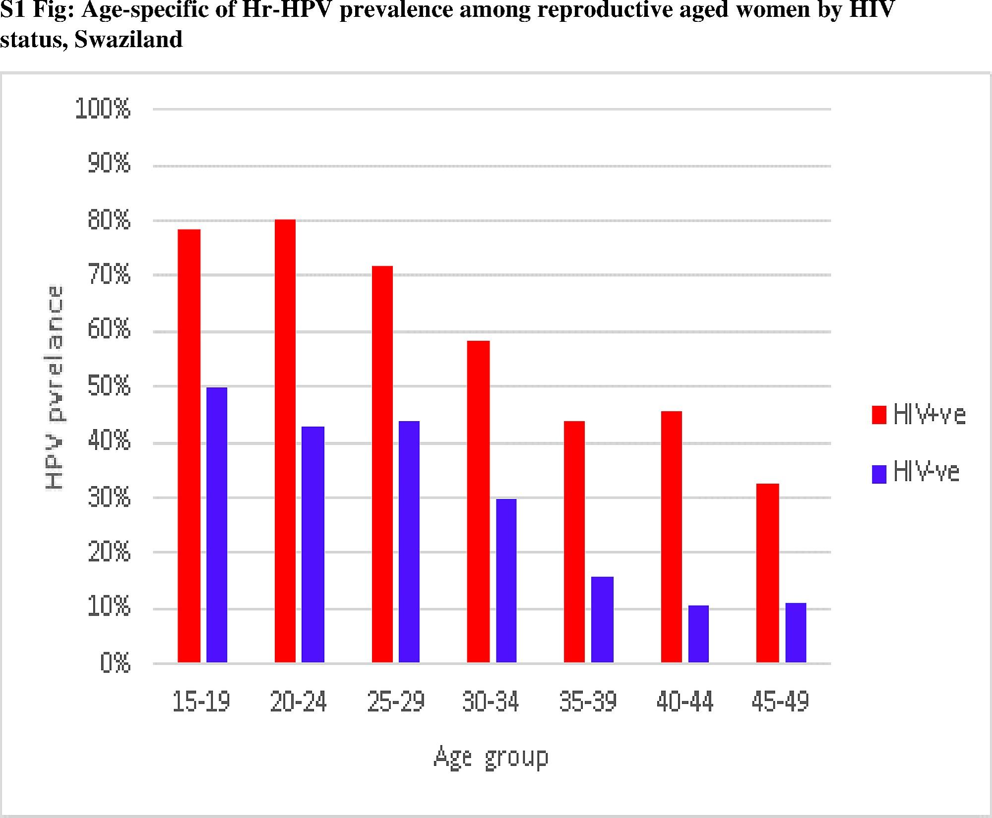 hpv high risk factors