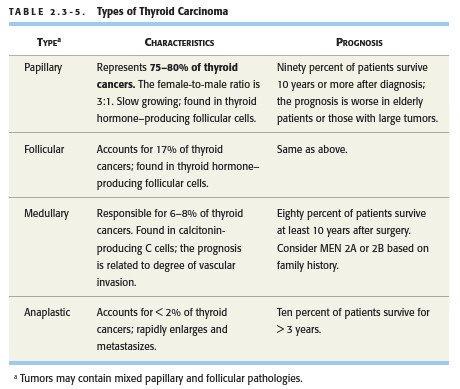 papillary thyroid cancer usmle