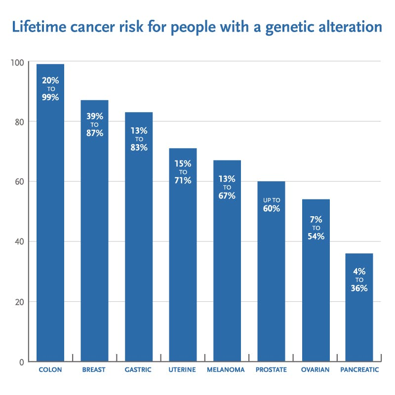 cancer and genetic tests