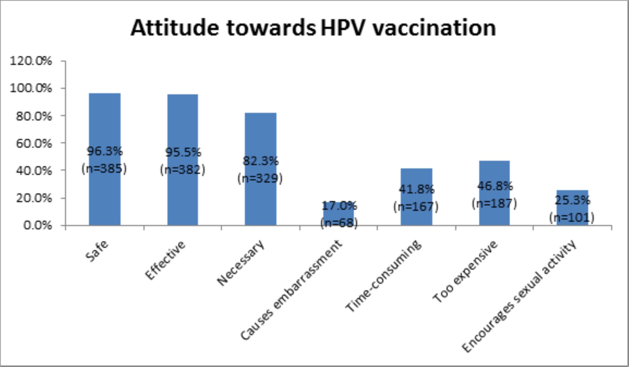 human papillomavirus vaccine statistics diarree 9 weken