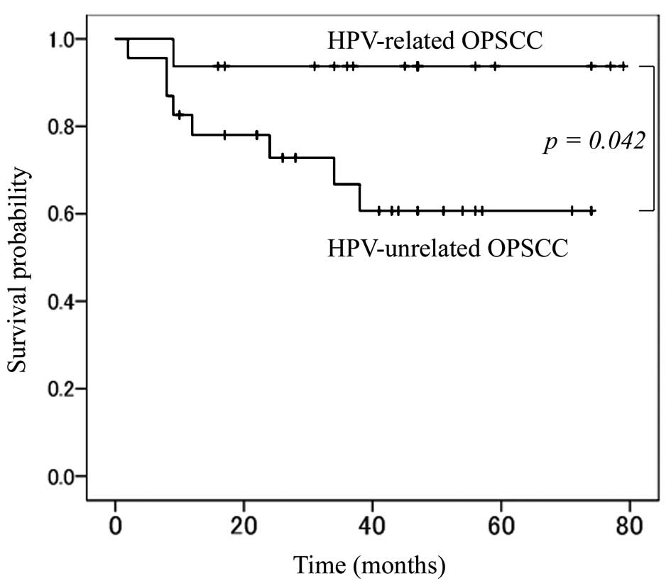 hpv positive squamous cell carcinoma treatment