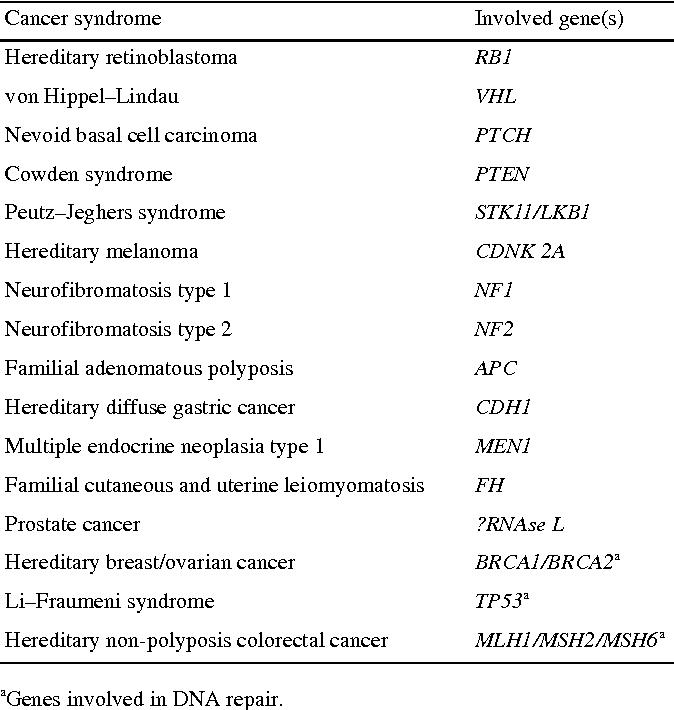 Originea cancerului - Wikipedia