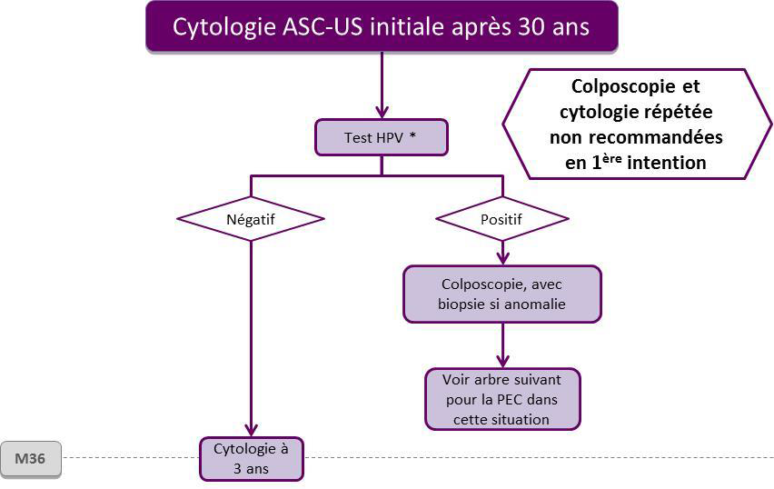 hpv cure how long cancer la colon