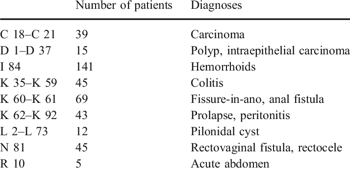 metastatic cancer of colon icd 10