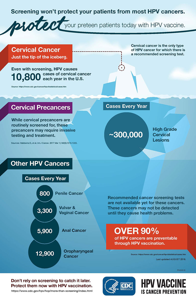 hpv vaccine prevention of cervical cancer