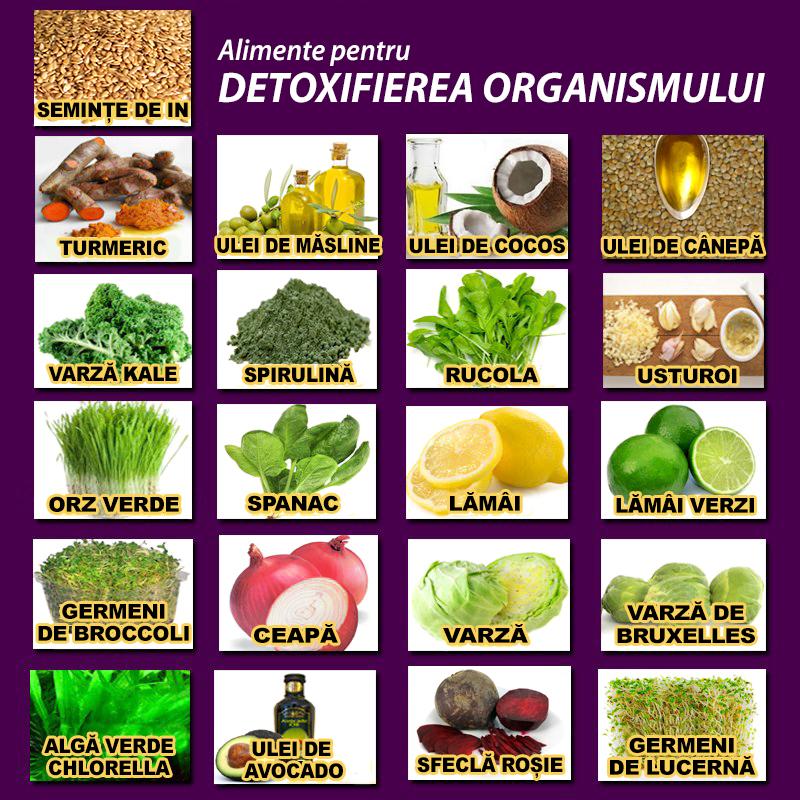 Cum sa tii corect o cura de detoxifiere si retete de sucuri pentru detoxifiere