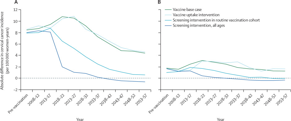 hpv vaccine cervical cancer risk