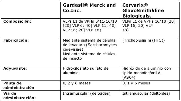 papiloma virus cin 3