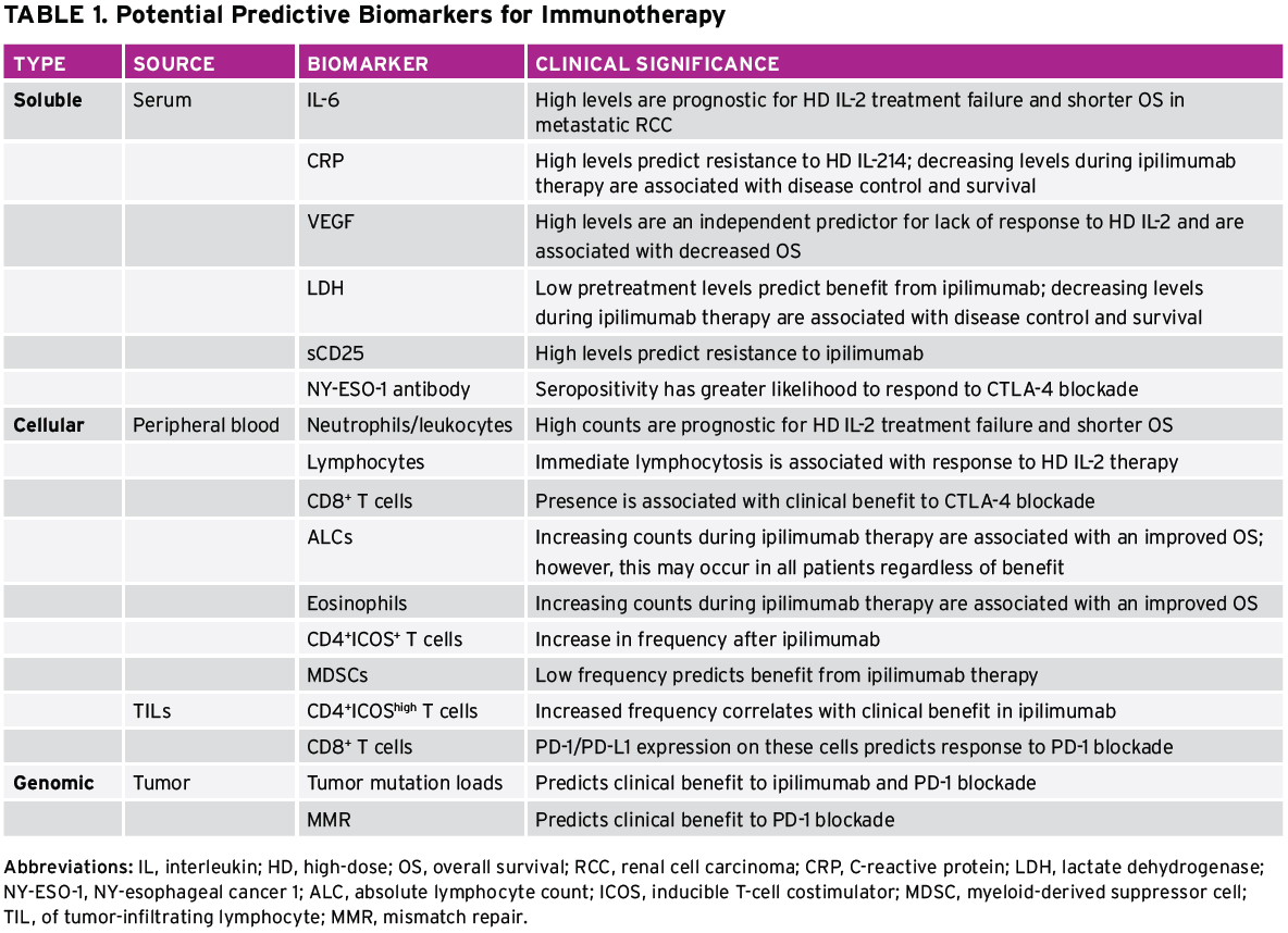 renal cancer biomarkers