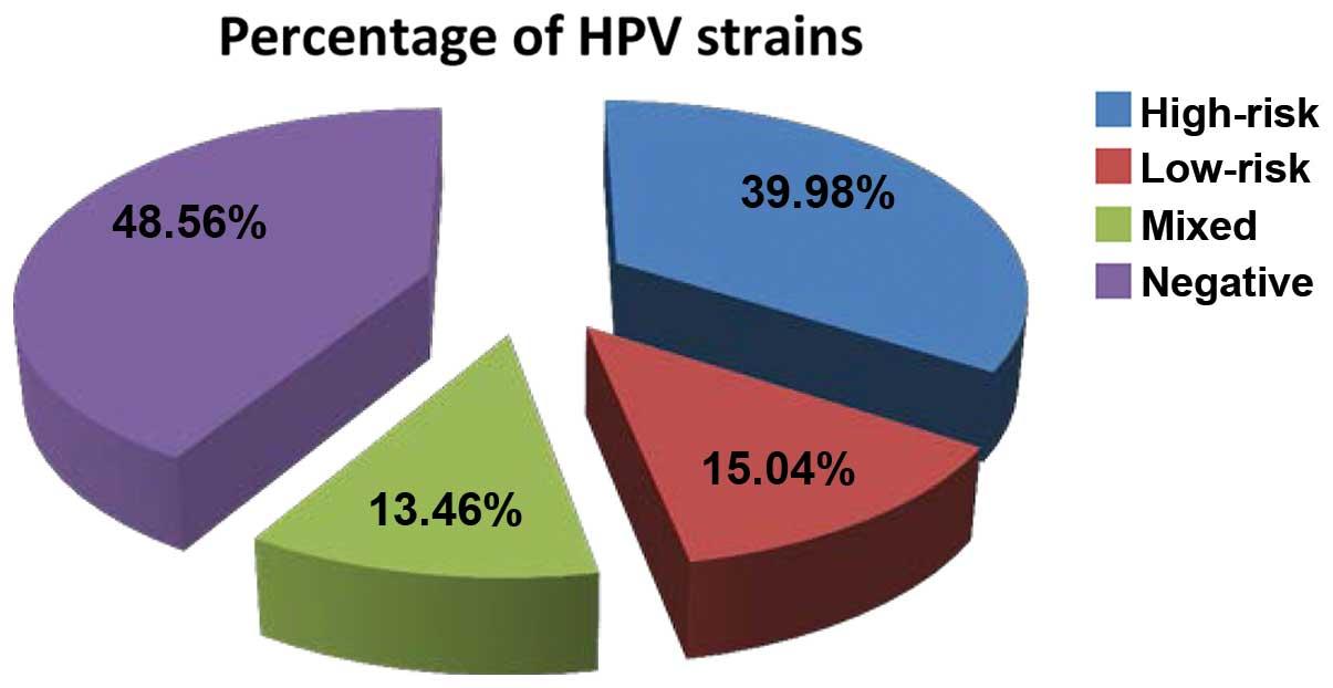 hpv warts percentage inverted papilloma frontal sinus mri