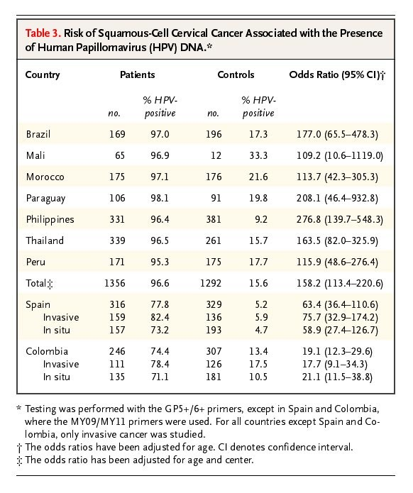 risk of cervical cancer without hpv