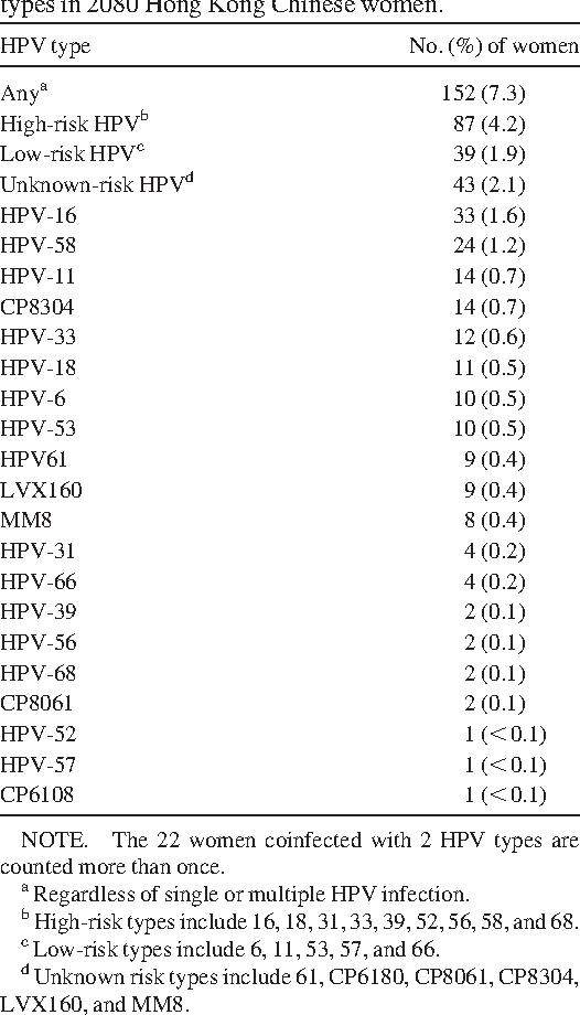 hpv high risk a