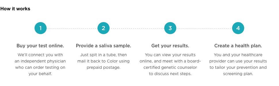 Bibliografie - Personal Genetics