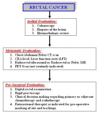 colorectal cancer lab tests
