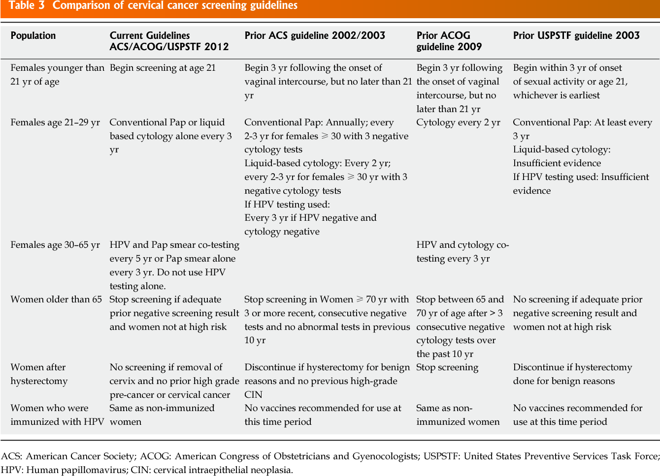 Ghidul clinic pentru cancerul de col uterin – ghise-ioan.ro