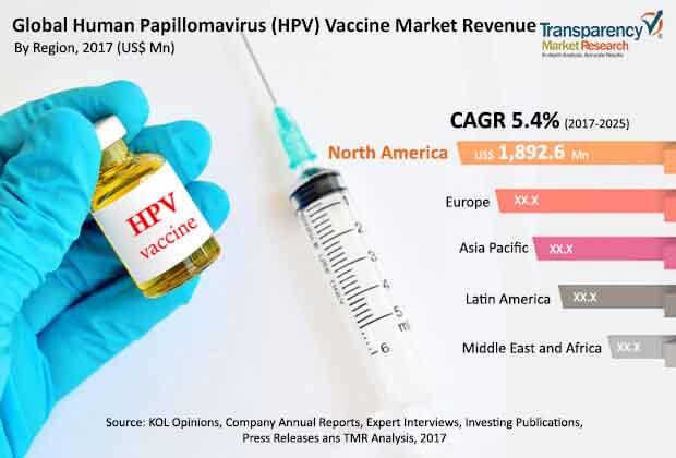 in human papillomavirus vaccination