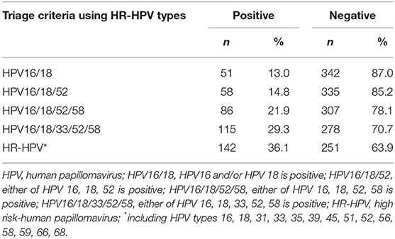 hpv high risk a enterobius vermicularis location in the body