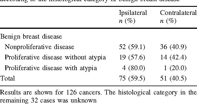 virus hpv penyebab kutil kelamin neuroendocrine cancer neck