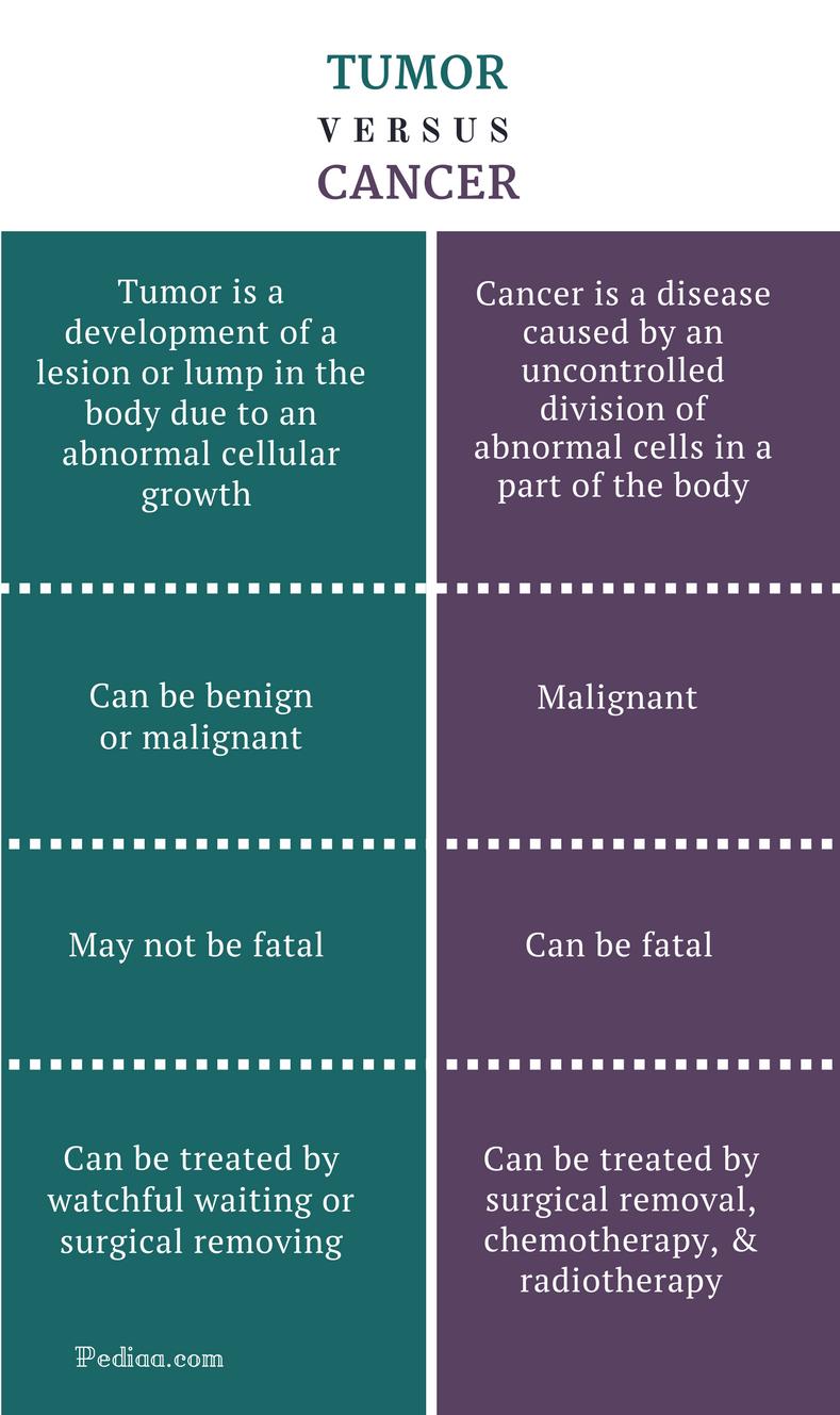 cancer benign definition