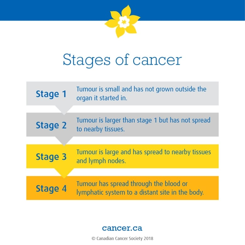 cancer colon canada