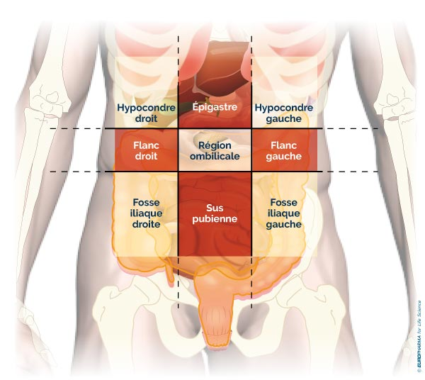 cancer colon douleur