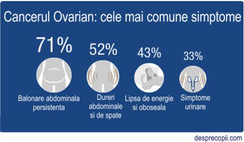 cancer ovarian la adolescente