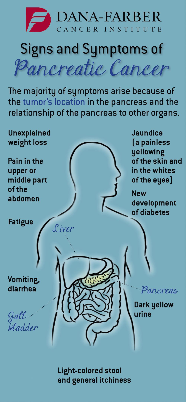 cancer pancreatic symptoms multiple papillomas and papillomatosis
