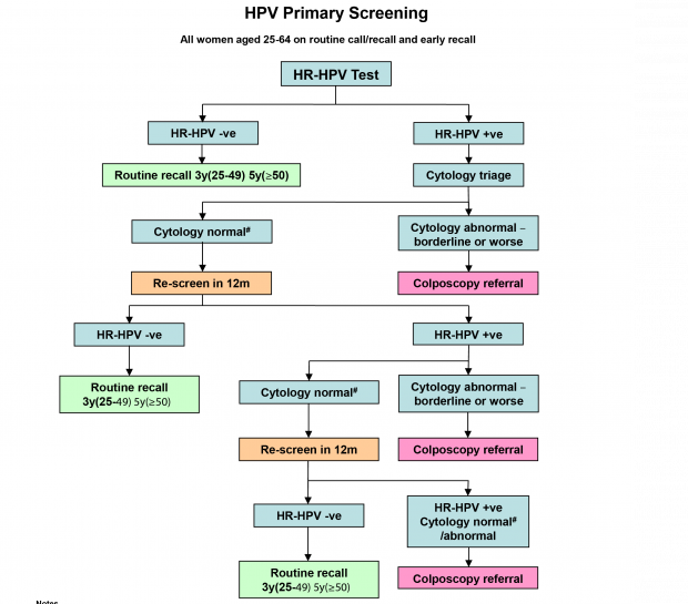 test papillomavirus nhs tratament medicamentos oxiuri adulti