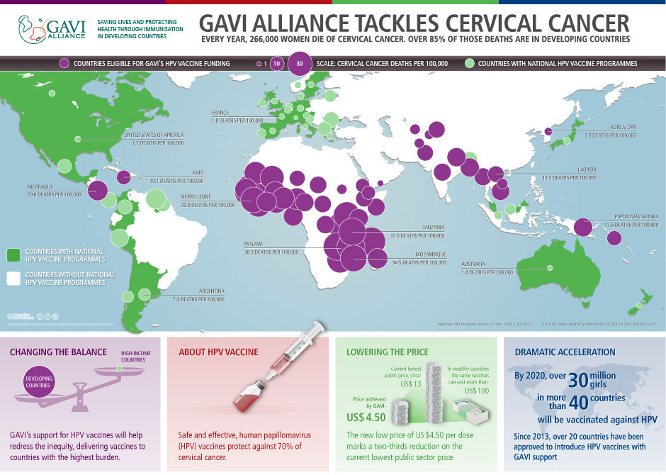 hpv vaccine prostate cancer