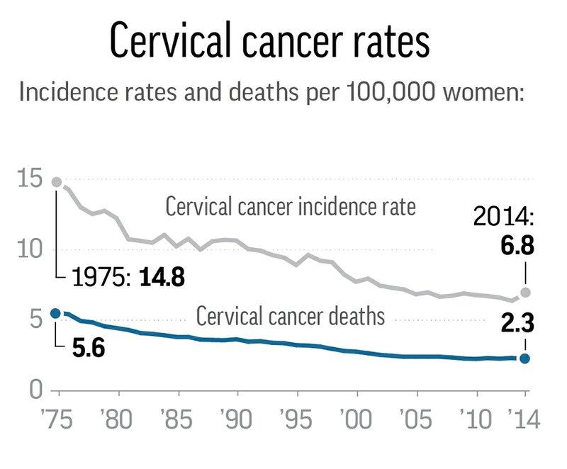 cancerului de col uterin - Traducere în engleză - exemple în română | Reverso Context