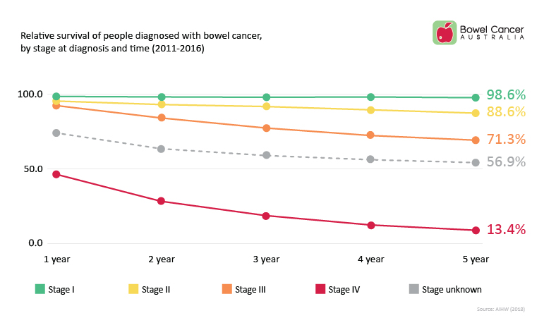 colorectal cancer 5 year survival hpv vaccine jakarta