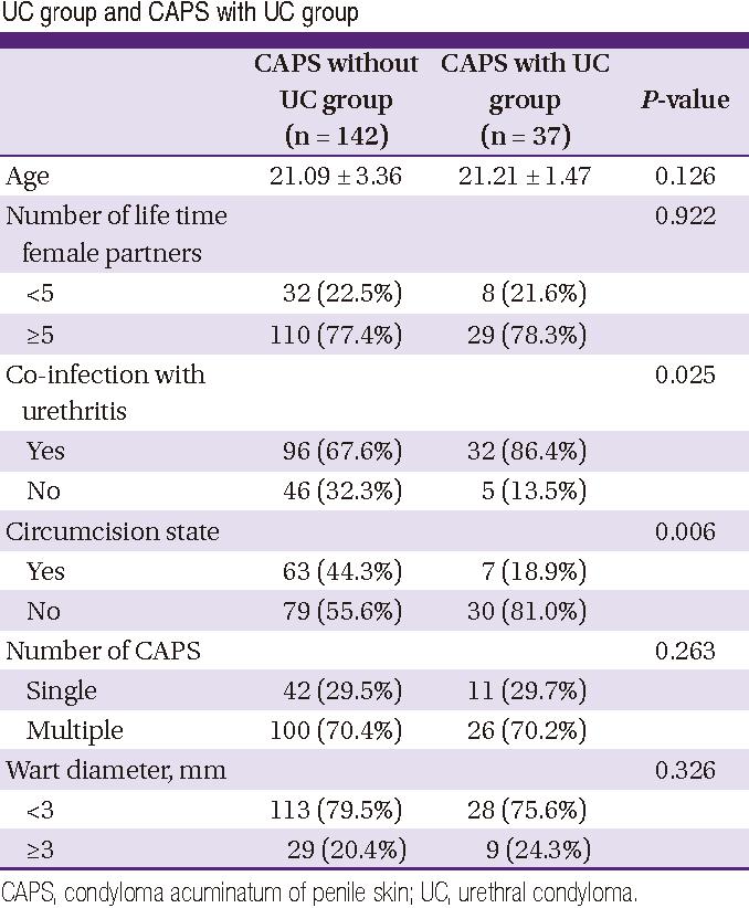 Papilomavirusurile Umane Si Cancerul de Col Uterin