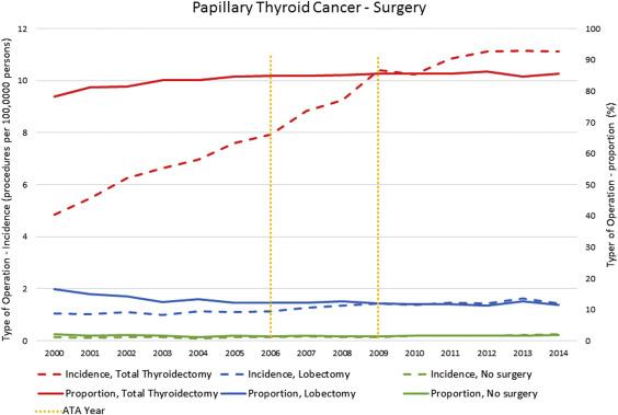 papillary thyroid cancer lobectomy
