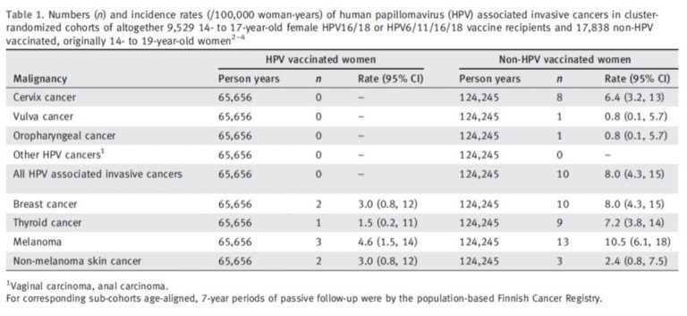 vaccin hpv jusqua quel age