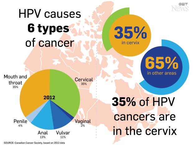 tratamiento virus hpv en mujeres papilloma virus sulluomo