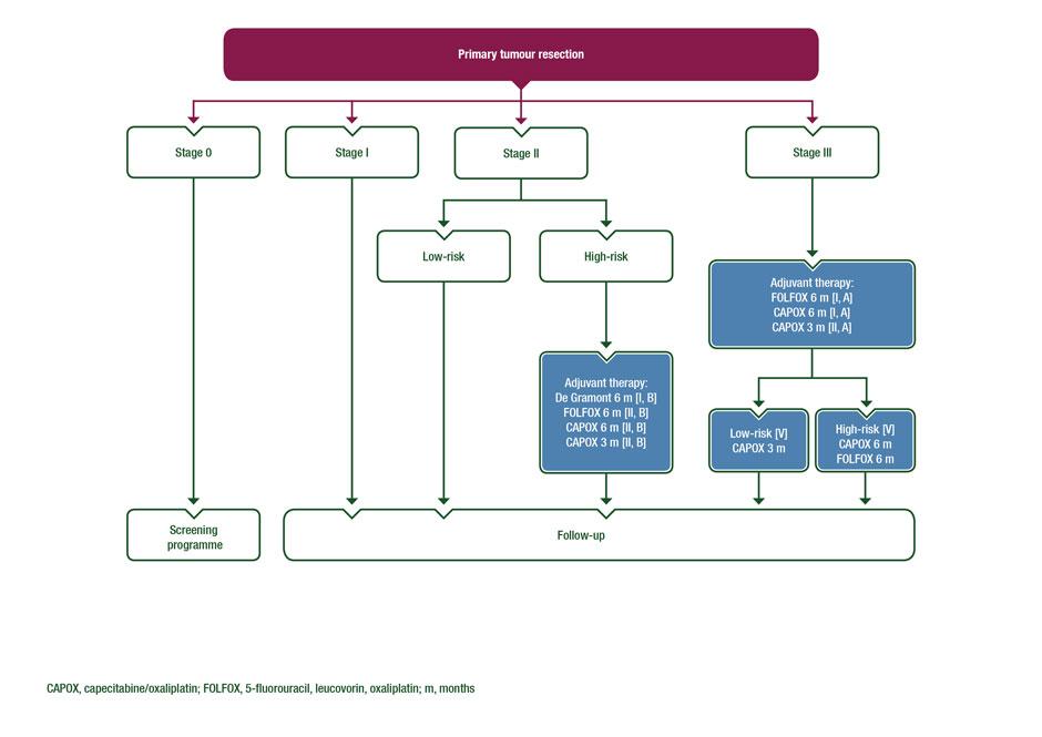gastric cancer follow-up guidelines papilloma virus alla bocca immagini