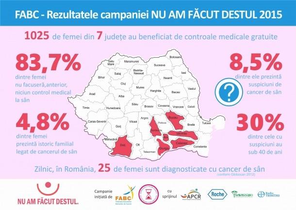 cancer mamar romania