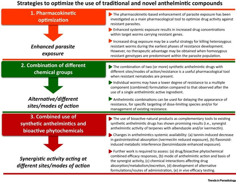 anthelmintic drugs pharmacokinetics