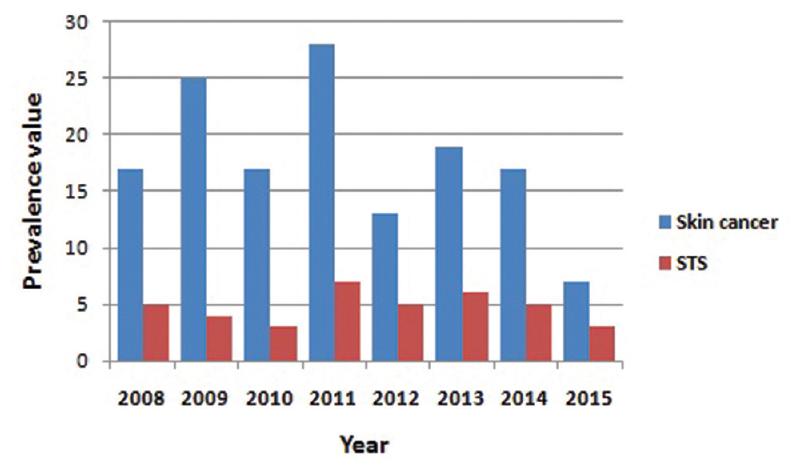 sarcoma cancer statistics