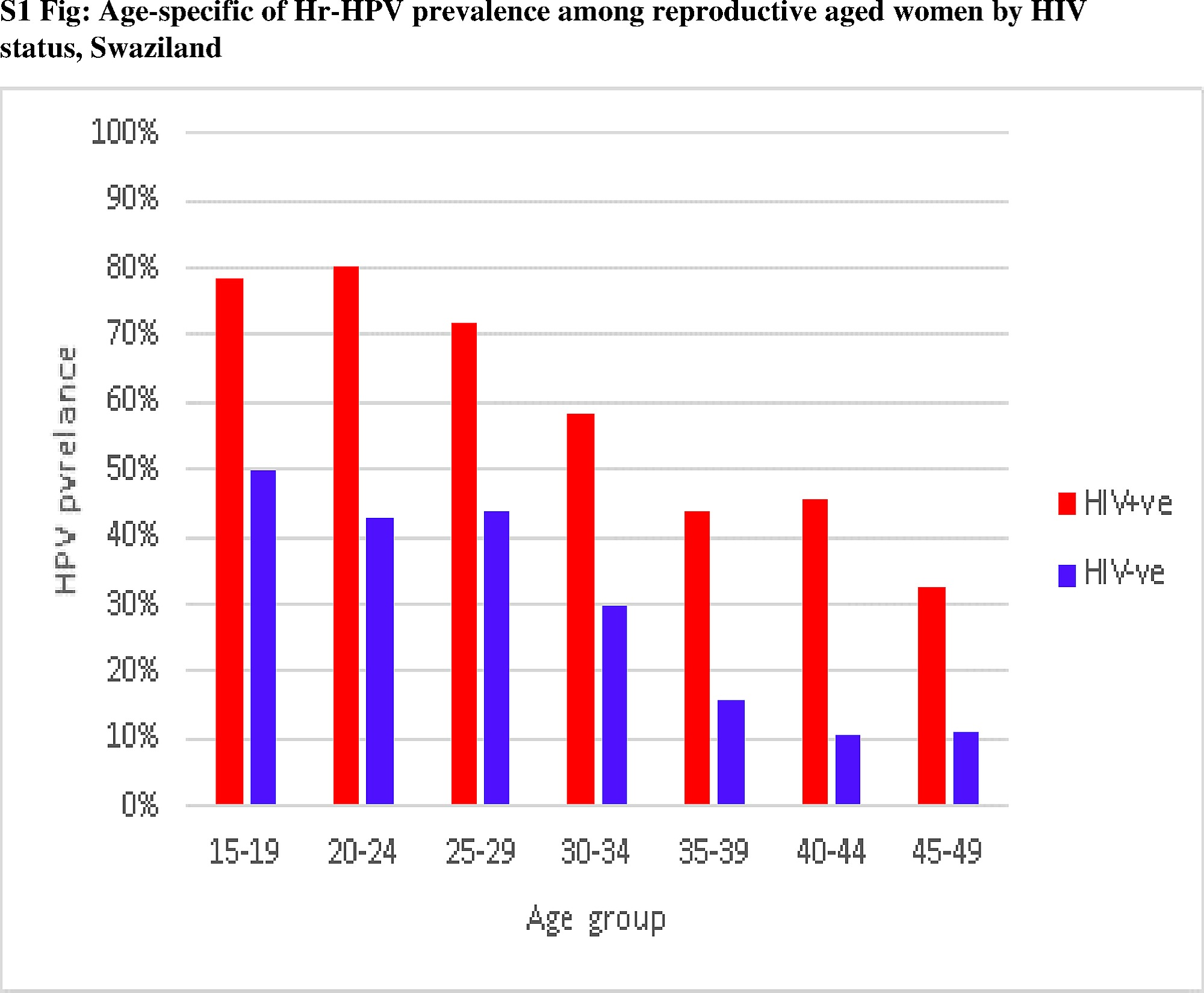 hpv high risk genotype tp