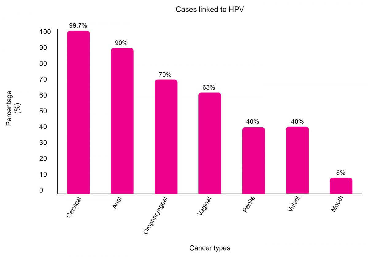 high risk hpv cancer risk